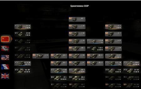 Вертикальное дерево развития танков 9.20